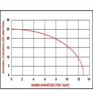 datsu 15 su basma kapatisesi grafiği